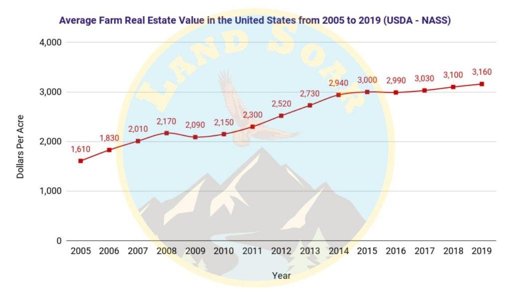 Farmland Acre Cost United States